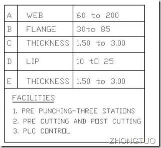 parameters of c purlin machine