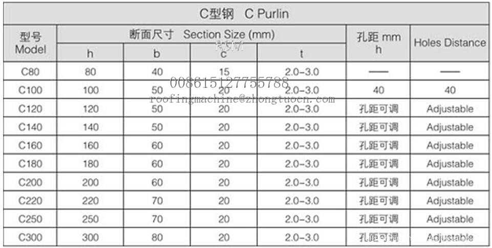 parameters of cee zed purline rolling fomer